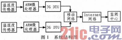 基于ARM9和3G网络的社区温湿度远程监测系统研究