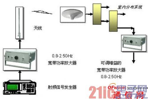 射频功率放大器在移动通信工程和测试中的五大应用