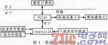 于PC104与C8051F120的水下机器人环境监测系统设计