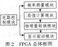 基于FPGA的QCM湿度测量系统程序设计与仿真