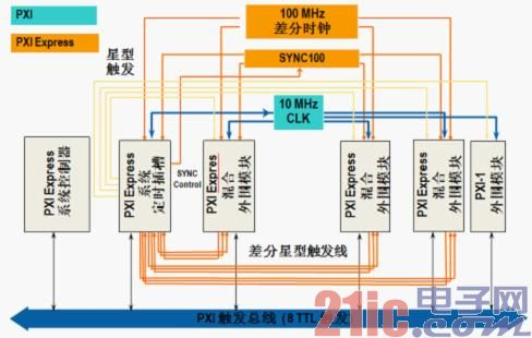 PXI及PXI Express机箱为模块化系统集成提供了最佳的定时和同步性能.jpg