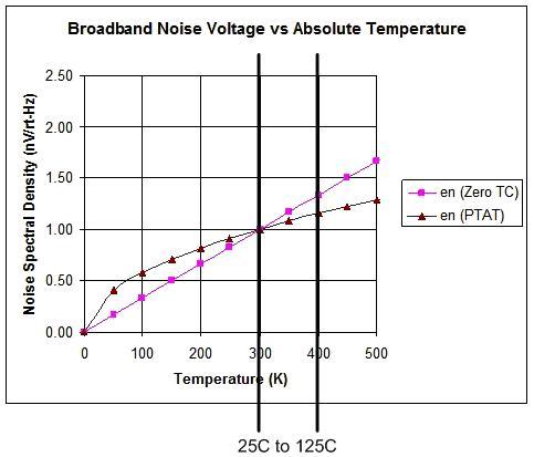 运算放大器电路固有噪声的分析与测量之放大器的内部