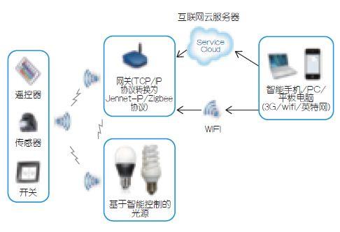 图1:智能照明控制系统。