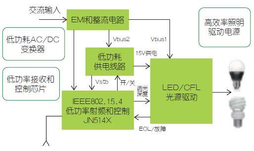 图2:恩智浦智能照明系统。