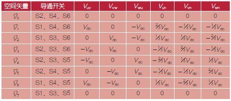 表1:SVPWM功率开关切换状态、线电压、相电压与空间矢量之关系表。