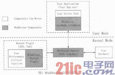 基于WinDriver的多路串行设备驱动开发