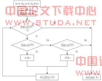 用二分法求解过程流程图