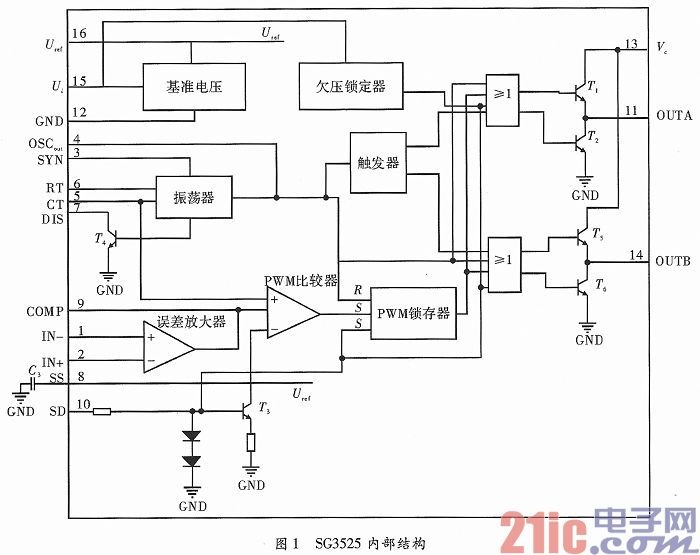 13脚的输出电压Vc作为基准电压调整器15脚的输入电压。当Vc>8 V时,基准电压调整器的16脚输出幅值为5.1 V、精度为+1%。当Vc8 V时,基准电压调整器的输出降低、精度也会下降。由于芯片内部有欠压锁定器的存在,当15引脚出现欠压时,欠压锁定器输出一个高电平。经过一个或非门后变为一个低电平输入到T1和T5的基极,使T1和T5关断,13脚输出为Vc,11脚和14脚脉冲禁止。功率驱动电路输出至功率场效应管的控制脉冲消失,变换器无电压输出,从而实现了欠压锁定保护的目的。 SG3525内部的晶体管