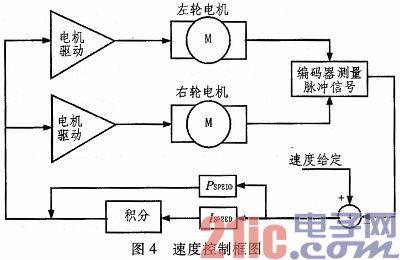 基于线性ccd的两轮自平衡智能小车控制系统设计