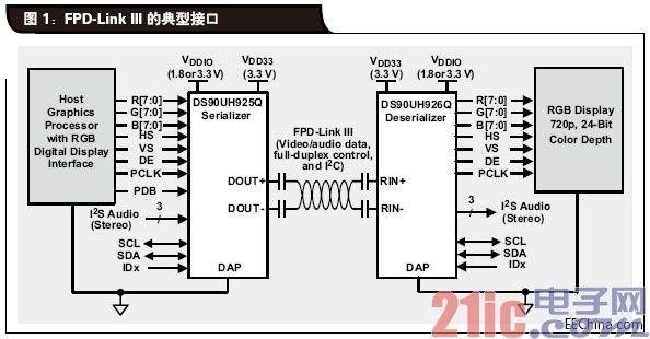 FPD-Link-III-的典型接口.jpg