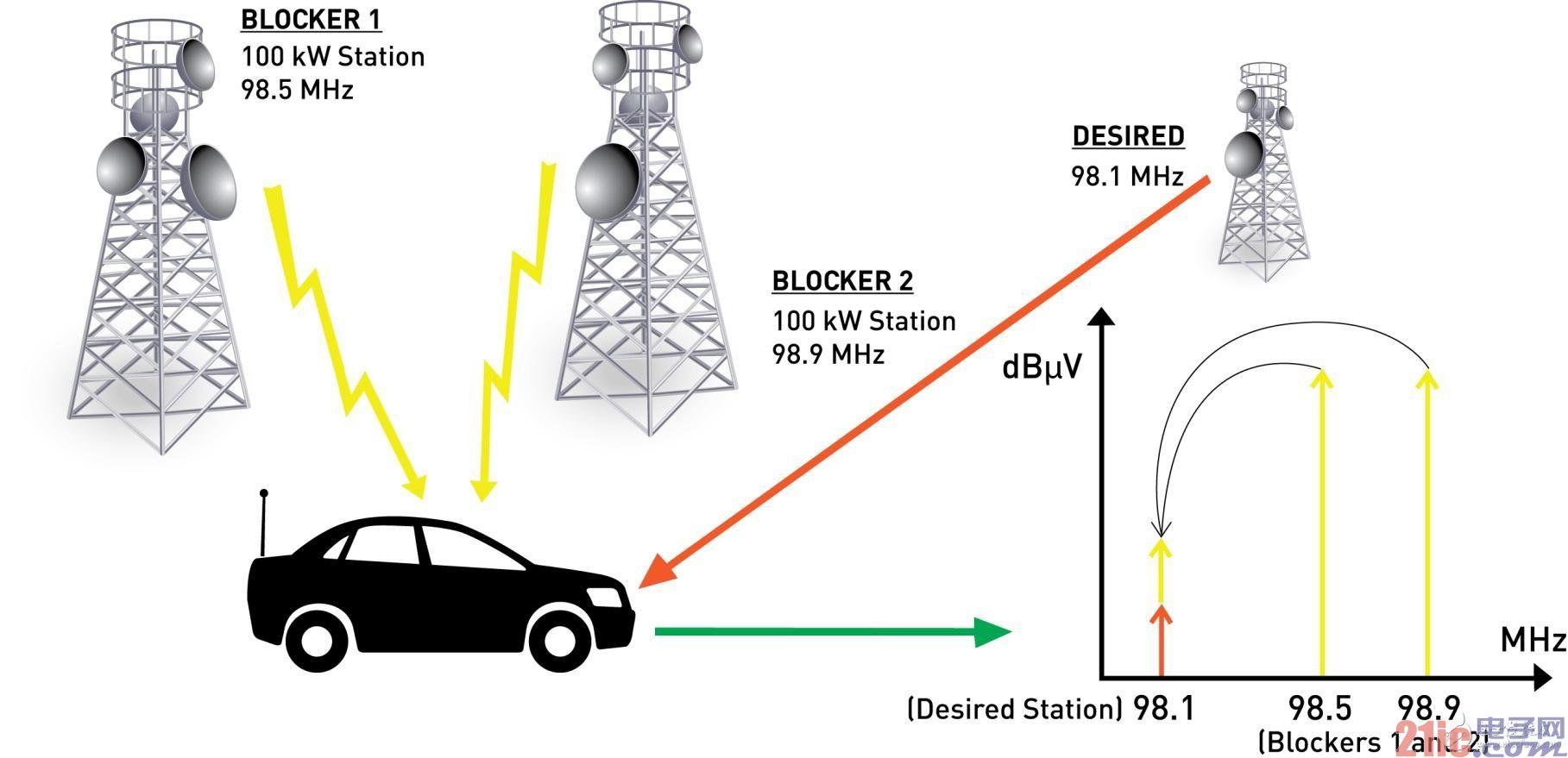 好的IP3提供强有力的互调失真保护