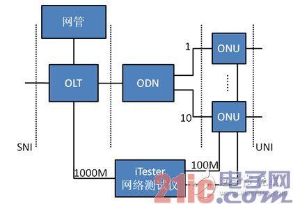 图1  宽带PON系统测试结构