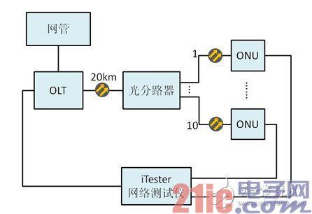图2 网络基础性能测试的结构