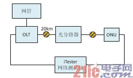 图3 ONU设备吞吐量测试结构