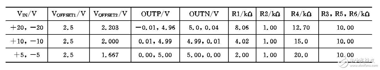 表1:适合常用输入电压范围的电路值和电压