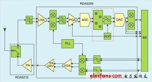锐迪科phs手机射频前端设计电路图
