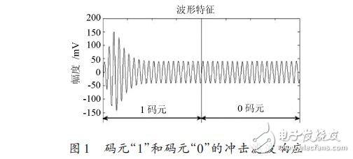 基于稳态的ABSK信号解调模式