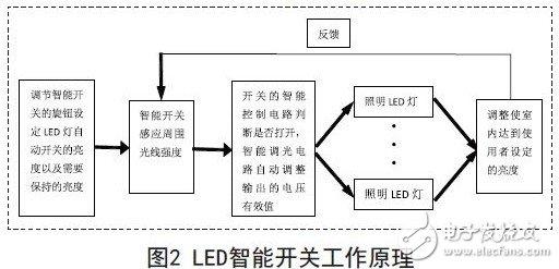 LED智能开关工作原理