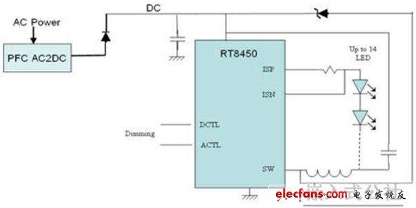 结构效率较高,单串设计,配置较为灵活,缺点是电路成本较高,led串联