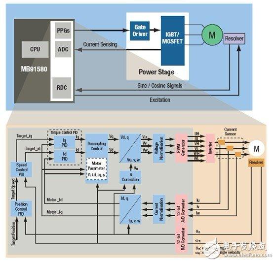 MB91580的电流、定位检测和反馈控制