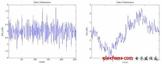 图1:高速ADC芯片评估板以及芯片照片