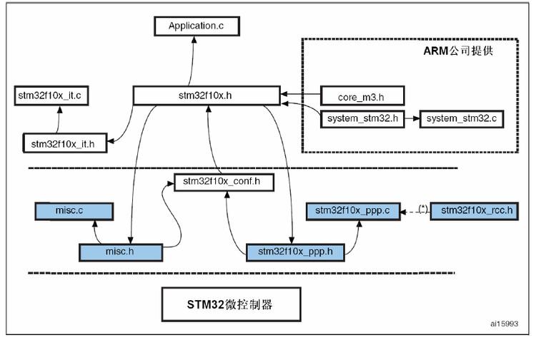 固件库的文件结构