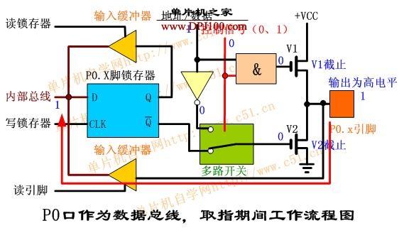 mcs-51单片机p0端口的结构及工作原理