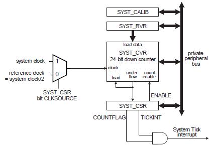 lpc1114系统定时器(systick)