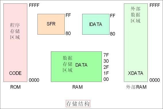 嵌入式系统 设计应用 > 51单片机---存储器  简单结构: 详细结构