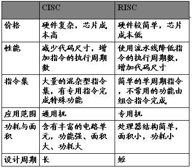 risc体系结构基本特点: (1)大多数指令只需要执行简单和基本的功能