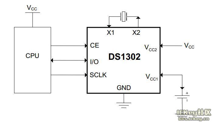 UART、I2C和SPI是单片机系统中最常用的三种通信协议。前边我们已经学了UART和I2C通信协议,这节课我们来学习剩下的SPI通信协议。 SPI是英语SerialPeripheralInterface的缩写,顾名思义就是串行外围设备接口。SPI是一种高速的、全双工、同步通信总线,标准的SPI也仅仅使用4个引脚,常用于单片机和EEPROM、FLASH、实时时钟、数字信号处理器等器件的通信。SPI通信原理比I2C要简单,它主要是主从方式通信,这种模式通常只有一个主机和一个或者多个从机,标准的SPI是4根线