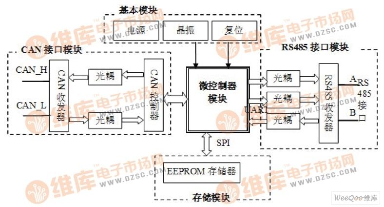 图1:系统硬件设计框图   2.2 CAN 接口模块   CAN 接口模块包括总线控制器和收发器两部分。CAN 总线控制器选择的是SJA1000,它是Philips 公司推出的一款完全符合CAN 总线协议规定的CAN 控制器,可完成报文控制,数据滤波等CAN 控制器功能,SJA1000 不仅兼容PCA82C200 支持的BasicCAN(CANBUS2.