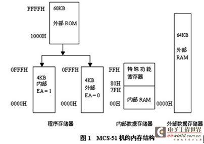 51单片机存储器结构介绍(1)