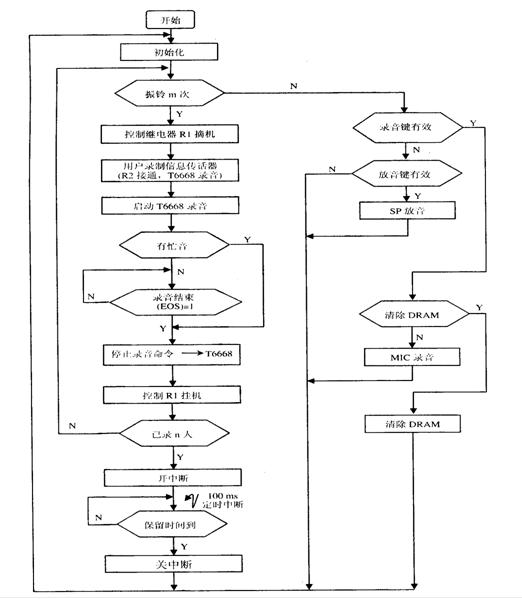设计应用 > 基于51单片机的电话留言机设计  软件采用模块化结构编程
