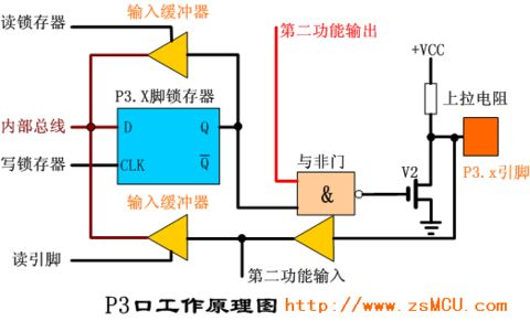 8051单片机i/o引脚工作原理
