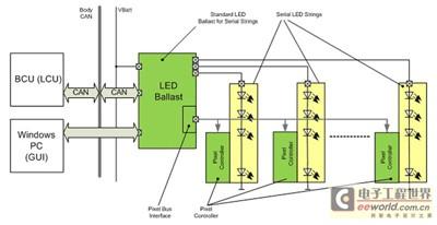 图5a:安森美半导体矩阵式汽车led前照灯方案示意图.