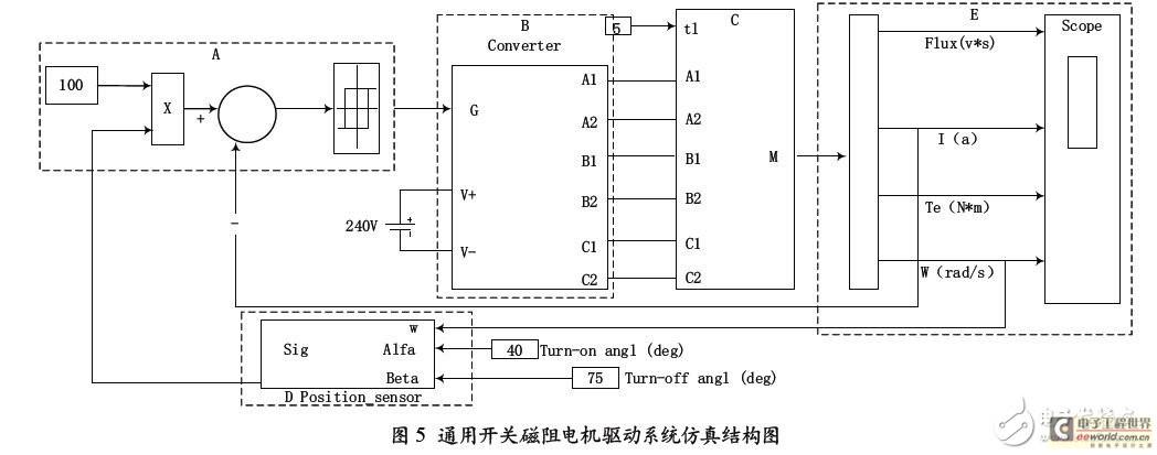 设置电机参数为:相电压为240 V,定子电阻为0.05 ,转动惯量为0.05 kgm2,摩擦系数0.02 Nms.仿真数据输出有磁链、电流、转矩和角速度,电流与角速度作为反馈信号输入控制单元,控制开通角40,关断角75。   图6(a)、(b)分别为不对称半桥式功率变换电路仿真结构和新型功率变换电路的仿真结构。在Simulink 仿真中,此电路封装在图5 中的功率变换器(B)模块中。