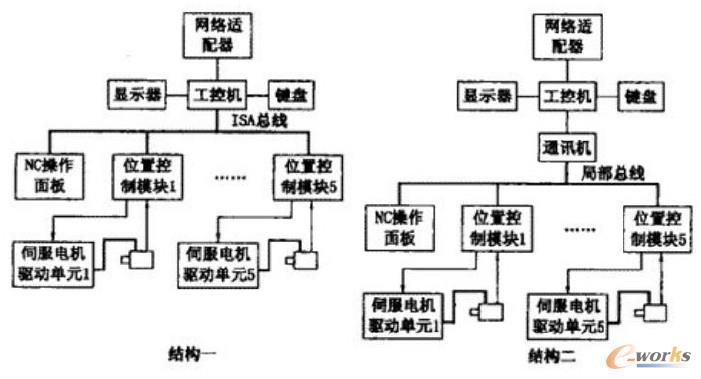 层次式存储系统结构图