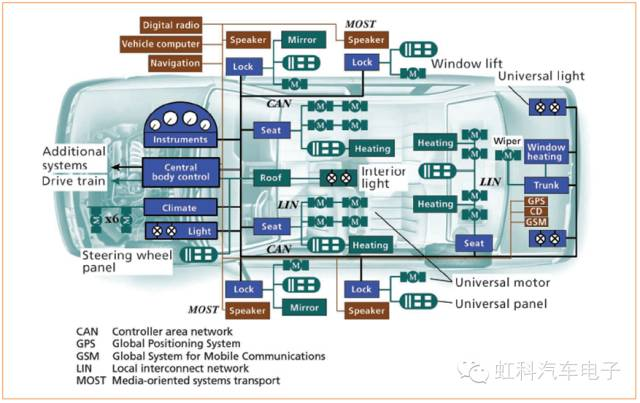 lin总线的应用原理图_西门子环形总线原理图