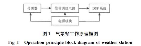 由于所测的大气参数都是非电量,而测量结果是建立在对电信号进行处理得到,所以,在气象站中针对每一个大气参数都采用了相应的传感器进行非电量到电量的转换。   传感器的输出因为其工作原理不同而不同,本文根据实际选择的传感器设计了不同的信号调理电路,对传感器的输出有针对性的进行滤波,I /V 变换,脉冲稳幅和电压放大等不同形式的调理,使得传感器的输出经信号调理电路之后满足DSP芯片上A / D转换器的输入模拟电压的范围或者I /O 端口的电平要求。   DSP 系统由DSP 芯片,DSP 外围复位电路、振荡
