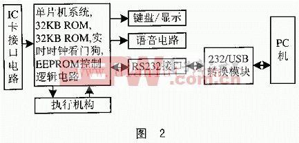 rs232接口如何转成usb接口通讯