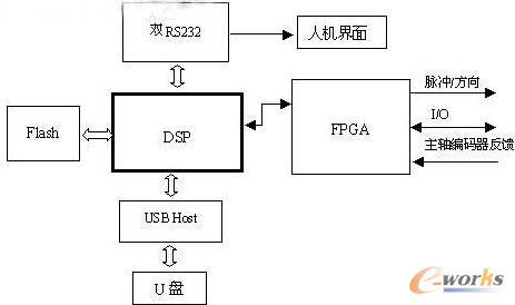 控制器的结构图