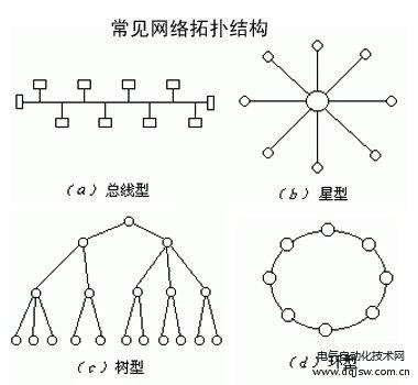 485总线可选择的相关的拓扑结构形式
