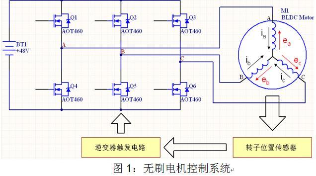 图1为电动车电机控制系统的框图,控制器工作在两两导通的状态。每隔60°电角度MOSFET换一次相。假如当前为Q1和Q5导通,则经过60°电角度,Q1和Q6导通。在Q1,Q5导通期间,电流流经AB线圈,换相后电流流经AC线圈。由于电机的线圈为电感,在切换过程中,B相的电流会以指数下降,C相的电流会以指数上升。当Q5关断后,AB相线圈的电流经过Q1→AB相线圈→Q2的体二极管续流,AB相线圈电流很快衰减为零,但是AC相的电流就需要相对较长的时间才能上升到换相前的大小。因此电