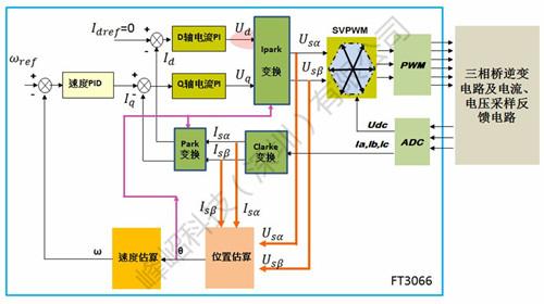 三相永磁同步电机无传感器矢量控制方案