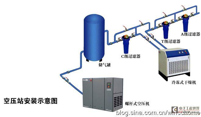 自动控制具有以下优点:    操作简单,可以实现无人值守;    良好的实时调节,防止了人为因素滞后;    具有高可靠性;    减轻工作人员负担;    节省人力成本。   需要控制的参数和可能的控制方式   空压站需要的控制需求;高、低压供气压力控制(机组自动开停控制); 系统自动排水控制; 循环水液位控制和自动加药控制; 所需压缩空气温度、循环水温度等参数控制等等。   空压系统的整体自动调控一般可以使用以下2种方法之一来实现:   采用PLC系统进行通讯和控制。   可以