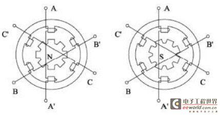 三相步进电机发生绕组工作通电原理及特点