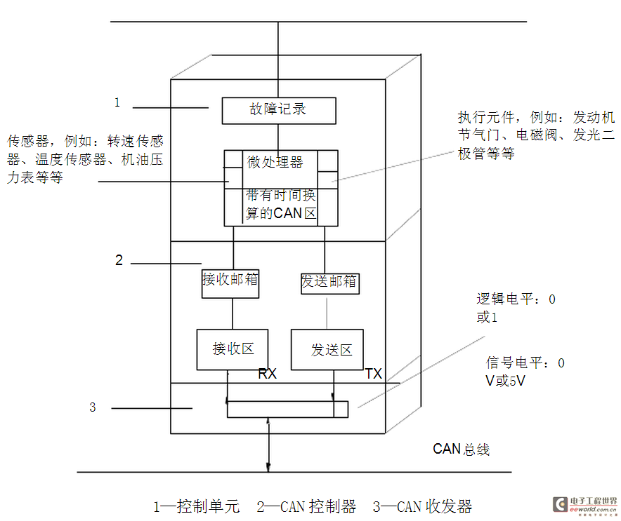 实现一种或多种控制规律的控制仪表或控制部件。简单地说,控制单元由微机和外围电路组成。而微机就是在一块芯片上集成了微处理器(CPU),存储器和输入/输出接口的单元。ECU的主要部分是微机,而核心件是CPU。控制单元将输入信号转化为数字形式,根据存储的参考数据进行对比加工,计算出输出值,输出信号再经功率放大去控制若干个调节伺服元件,例如继电器和开关等。如图所示,为汽车控制局域网结构图,其中1为控制单元。
