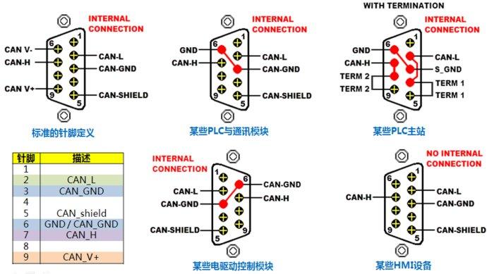 现场总线常用sub-d9作为 通讯接口, 工业以太网常用rj45作为通讯接口
