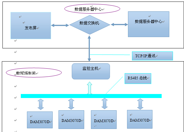 A、网络原理:为了保证采集数据的分散性,我们用分布式采集模块,对各个机台的计数值进行统计,在同一个车间中通过RS485总线(可以挂256个设备以及通讯距离理论在1200米),每个车间有个监控主机,如果监控主机采集本车间或者一定数据量的车间的各个采集模块的数据,然后通过TCP/Ip的协议方式传输给数据服务器,由于服务器和LED先是发布通过连接,从而本系统实现了从数据采集到显示! B、系统网络拓扑图